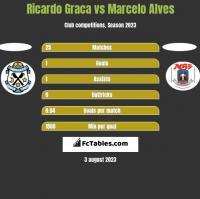 Ricardo Graca vs Marcelo Alves h2h player stats