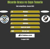 Ricardo Graca vs Cayo Tenorio h2h player stats