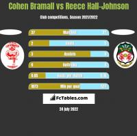 Cohen Bramall vs Reece Hall-Johnson h2h player stats