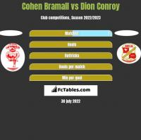 Cohen Bramall vs Dion Conroy h2h player stats