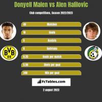 Donyell Malen vs Alen Halilovic h2h player stats