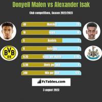 Donyell Malen vs Alexander Isak h2h player stats