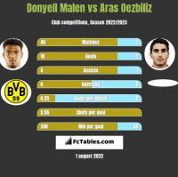 Donyell Malen vs Aras Oezbiliz h2h player stats