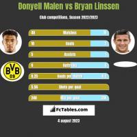 Donyell Malen vs Bryan Linssen h2h player stats