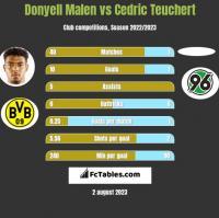 Donyell Malen vs Cedric Teuchert h2h player stats