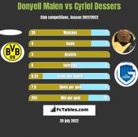 Donyell Malen vs Cyriel Dessers h2h player stats