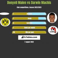 Donyell Malen vs Darwin Machis h2h player stats