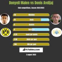 Donyell Malen vs Donis Avdijaj h2h player stats