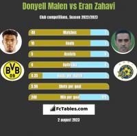 Donyell Malen vs Eran Zahavi h2h player stats