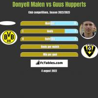 Donyell Malen vs Guus Hupperts h2h player stats