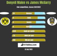 Donyell Malen vs James McGarry h2h player stats
