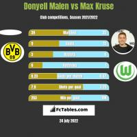 Donyell Malen vs Max Kruse h2h player stats