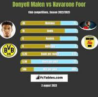 Donyell Malen vs Navarone Foor h2h player stats