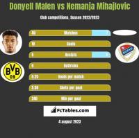 Donyell Malen vs Nemanja Mihajlovic h2h player stats