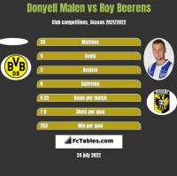 Donyell Malen vs Roy Beerens h2h player stats