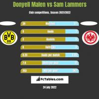 Donyell Malen vs Sam Lammers h2h player stats