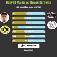 Donyell Malen vs Steven Bergwijn h2h player stats