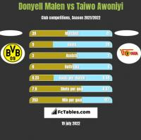 Donyell Malen vs Taiwo Awoniyi h2h player stats