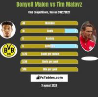 Donyell Malen vs Tim Matavz h2h player stats