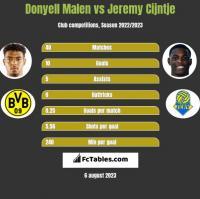 Donyell Malen vs Jeremy Cijntje h2h player stats