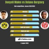 Donyell Malen vs Delano Burgzorg h2h player stats