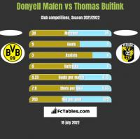 Donyell Malen vs Thomas Buitink h2h player stats
