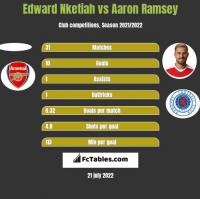 Edward Nketiah vs Aaron Ramsey h2h player stats