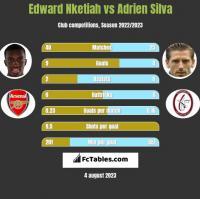 Edward Nketiah vs Adrien Silva h2h player stats
