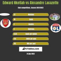 Edward Nketiah vs Alexandre Lacazette h2h player stats