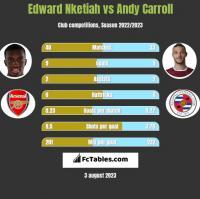 Edward Nketiah vs Andy Carroll h2h player stats