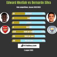 Edward Nketiah vs Bernardo Silva h2h player stats