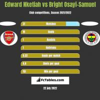 Edward Nketiah vs Bright Osayi-Samuel h2h player stats
