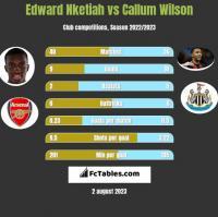 Edward Nketiah vs Callum Wilson h2h player stats