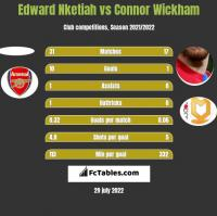 Edward Nketiah vs Connor Wickham h2h player stats