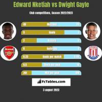 Edward Nketiah vs Dwight Gayle h2h player stats
