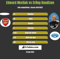 Edward Nketiah vs Erling Knudtzon h2h player stats