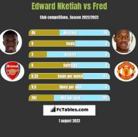 Edward Nketiah vs Fred h2h player stats