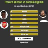 Edward Nketiah vs Gonzalo Higuain h2h player stats