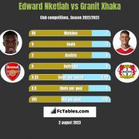Edward Nketiah vs Granit Xhaka h2h player stats
