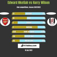 Edward Nketiah vs Harry Wilson h2h player stats