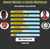 Edward Nketiah vs Henrik Mkhitaryan h2h player stats