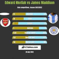 Edward Nketiah vs James Maddison h2h player stats