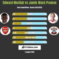Edward Nketiah vs Jamie Ward-Prowse h2h player stats