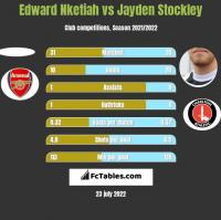 Edward Nketiah vs Jayden Stockley h2h player stats