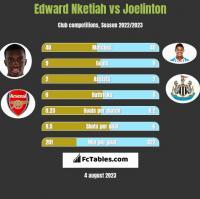 Edward Nketiah vs Joelinton h2h player stats
