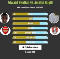 Edward Nketiah vs Jordan Hugill h2h player stats