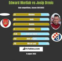 Edward Nketiah vs Josip Drmic h2h player stats