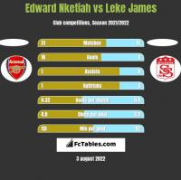 Edward Nketiah vs Leke James h2h player stats