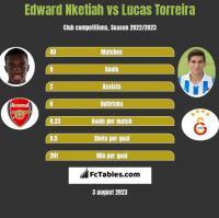 Edward Nketiah vs Lucas Torreira h2h player stats