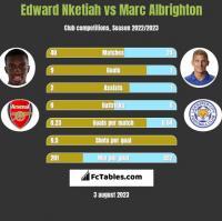 Edward Nketiah vs Marc Albrighton h2h player stats